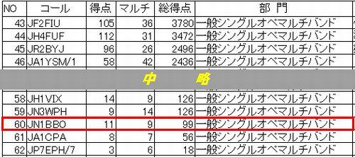 14_高校コンテスト結果