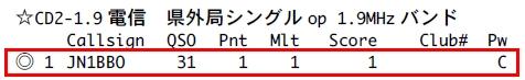 14_オール三重33コンテスト結果