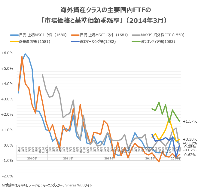 海外資産クラスの主要国内ETFの「市場価格と基準価額乖離率」(2014年3月末)