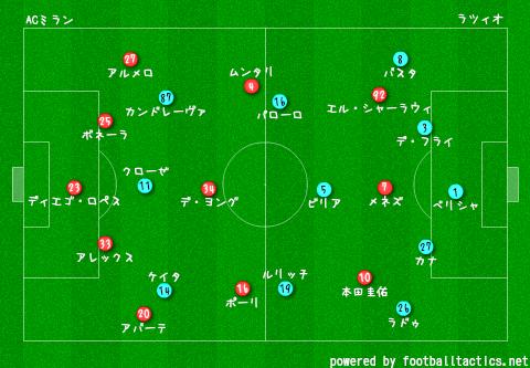 2014-15_AC_Milan_vs_Lazio_pre.png