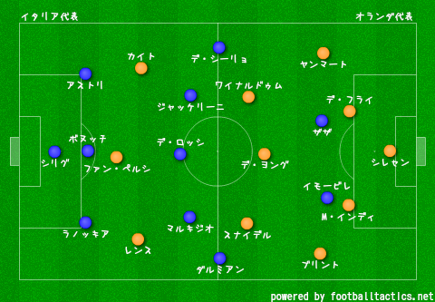 2014_friendly_match_Italy_ve_Netherlands_re.png