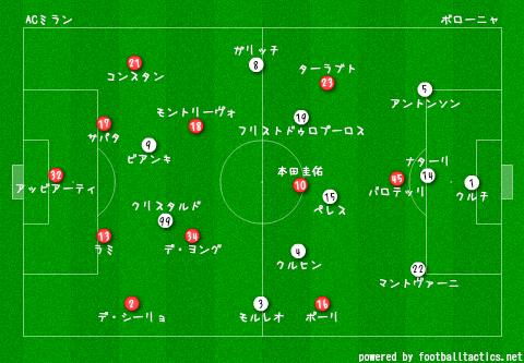 AC_Milan_vs_Bologna_2013-14_pre_2.png