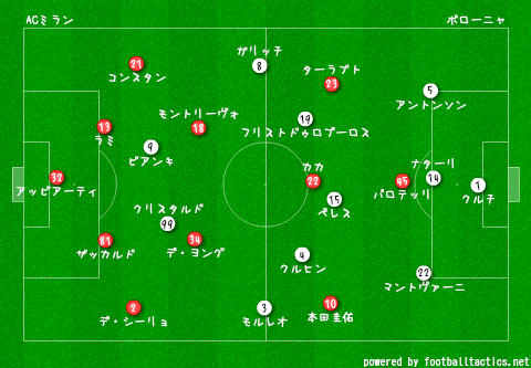 AC_Milan_vs_Bologna_2013-14_re.png