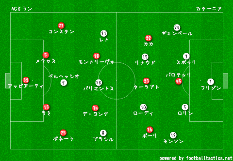 AC_Milan_vs_Catania_2013-14_re.png