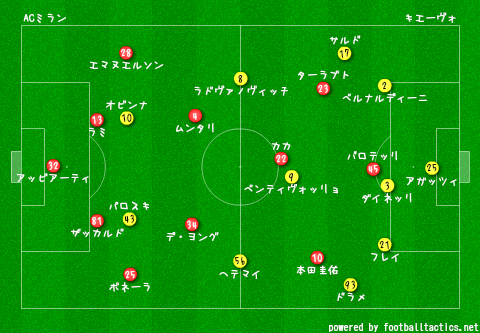 AC_Milan_vs_Chievo_2013-14_re.png