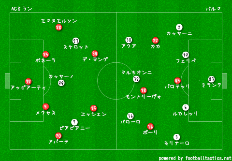 AC_Milan_vs_Parma_2013-14_re2.png