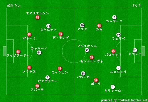 AC_Milan_vs_Parma_2013-14_re2.png