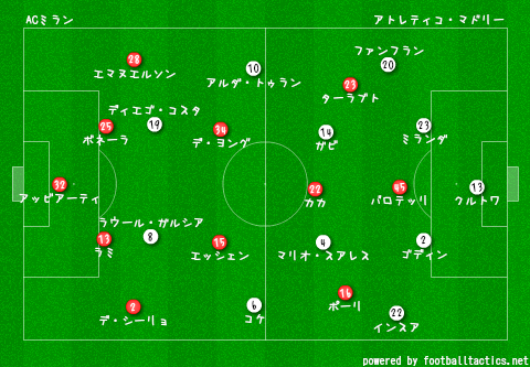 CL_2013-14_AC_Milan_vs_Atletico_Madrid_pre_2.png