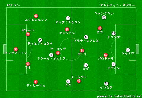 CL_2013-14_AC_Milan_vs_Atletico_Madrid_re.png