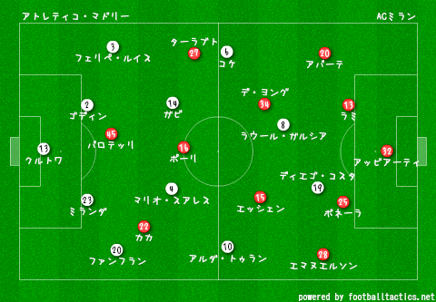CL_2013-14_Atletico_Madrid_vs_AC_Milan_re.png