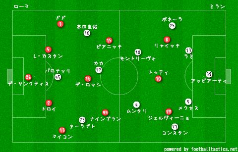 Roma_vs_AC_Milan_2013-14_pre.png