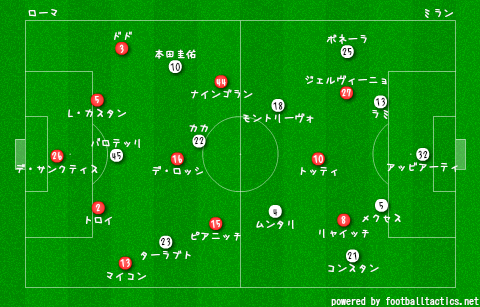 Roma_vs_AC_Milan_2013-14_re.png