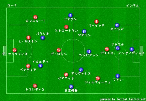 Roma_vs_Inter_2013-14_pre.png