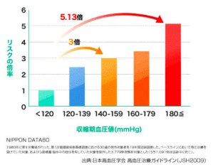 高血圧のリスク