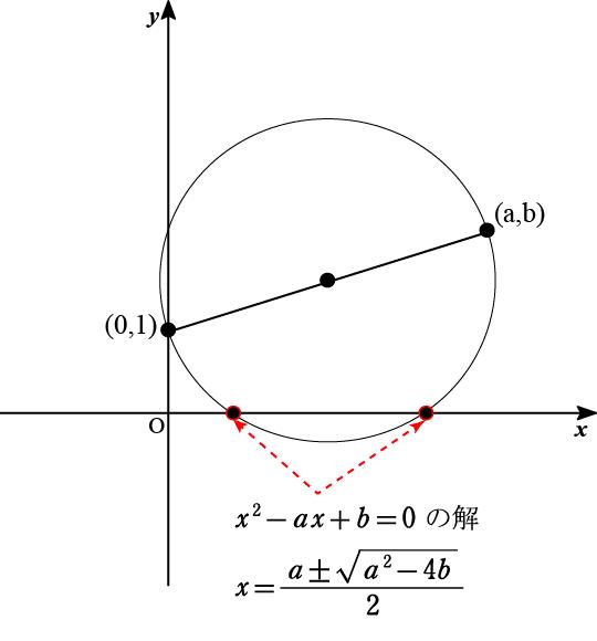 2次方程式の解の作図