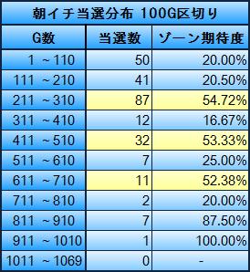 朝イチ当選分布統計