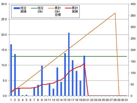 140220_グラフ