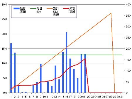 140221_グラフ