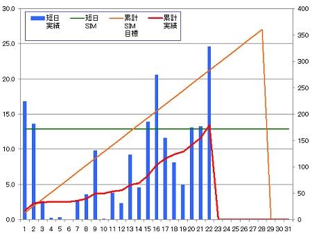 140222_グラフ