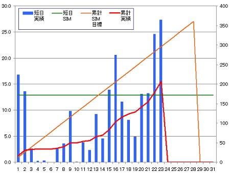 140223_グラフ
