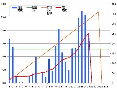 140225_グラフ