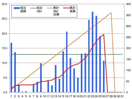 140226_グラフ