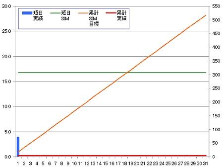 140301_グラフ