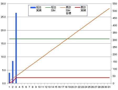 140303_グラフ