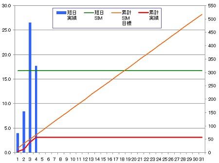 140304_グラフ