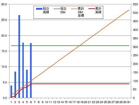 140306_グラフ