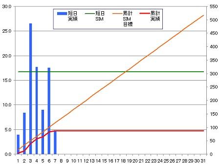 140307_グラフ