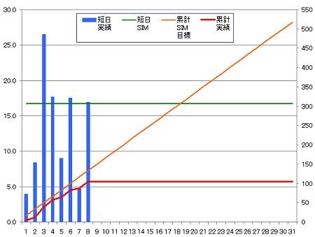 140308_グラフ