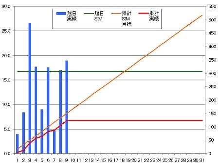 140309_グラフ