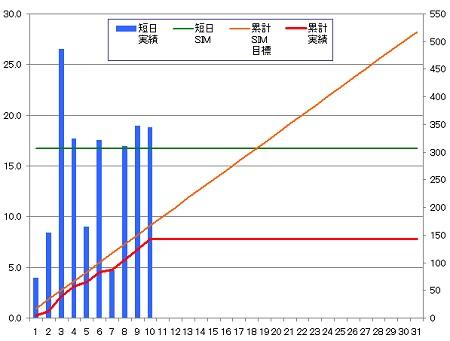 140310_グラフ