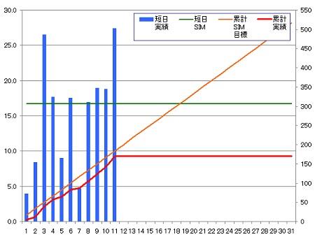 140311_グラフ
