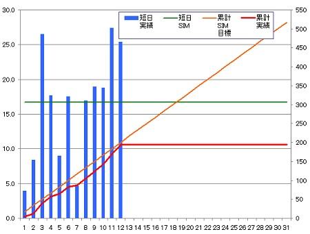 140312_グラフ