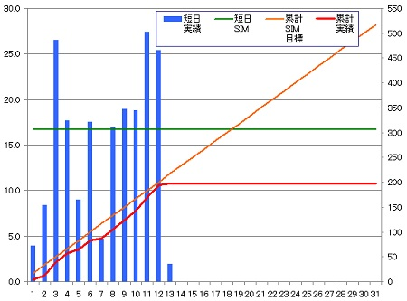 140313_グラフ