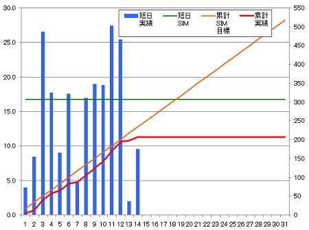 140314_グラフ