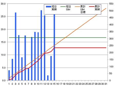 140315_グラフ