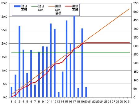140320_グラフ
