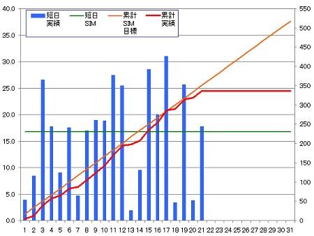 140321_グラフ