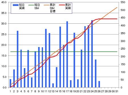 140326_グラフ