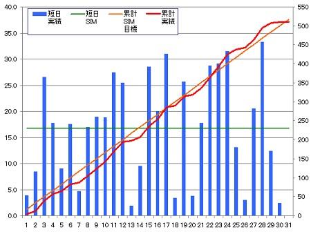 140330_グラフ