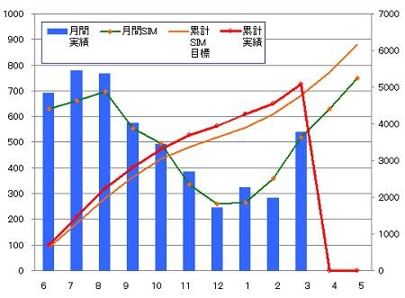 140331_年間月別推移グラフ