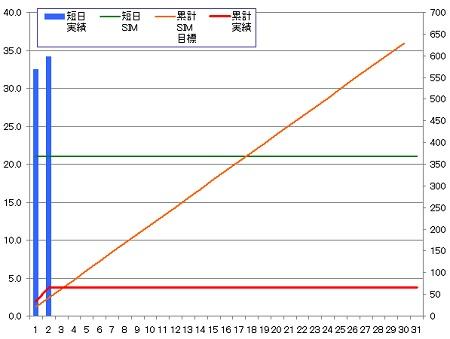 140402_グラフ