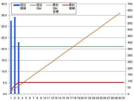 140403_グラフ