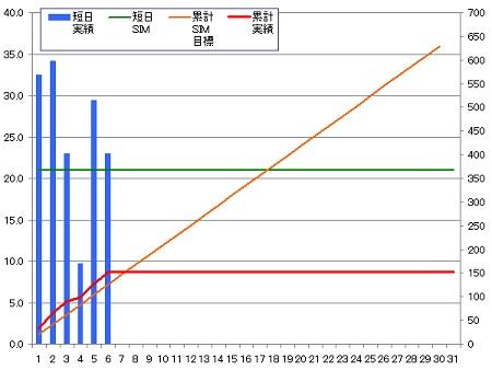 140406_グラフ