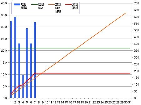140407_グラフ