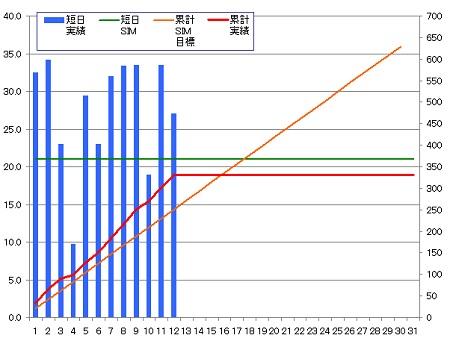 140412_グラフ
