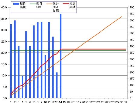 140414_グラフ